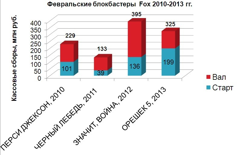 Февральские блокбастеры Fox 2010-2013 гг.