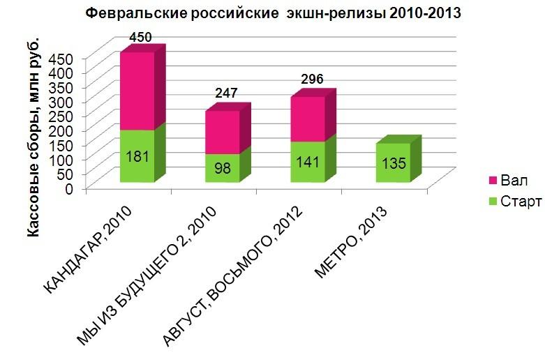 Февральские российские экшн-релизы 2010-2013 гг.