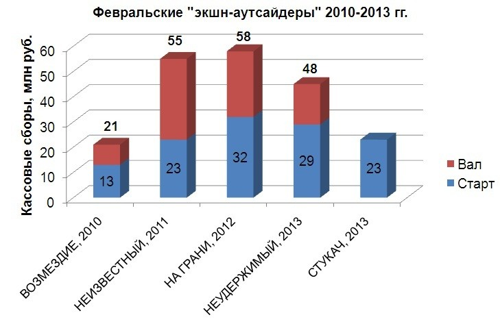 Февральские «экшн-аутсайдеры» 2010-2013 гг.