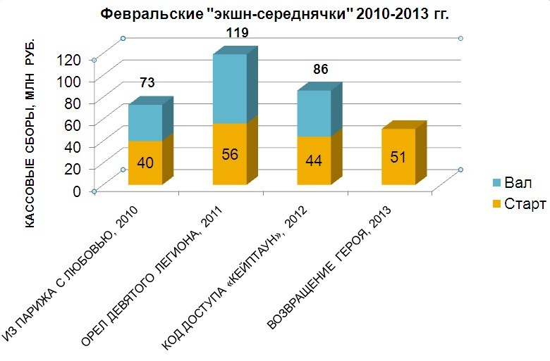Февральские «экшн-середнячки» 2010-2013 гг.