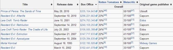 Фильмы по играм, преодолевшие бокс-офис в $100 млн
