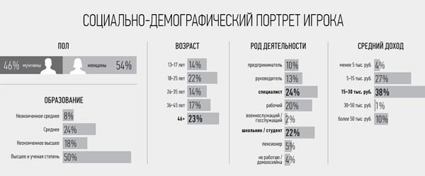 Статистика российского рынка видеоигр. Источник: cinemotion