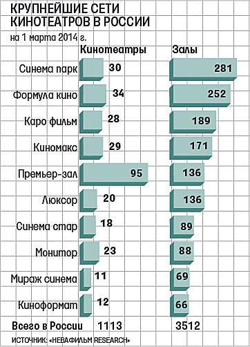 Сети-кинотеатров-России