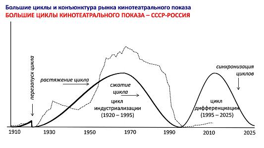 Большие циклы кинотеатрального показа - СССР-РОССИЯ