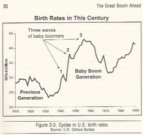 demogr USA
