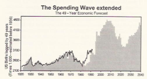 spending forecast