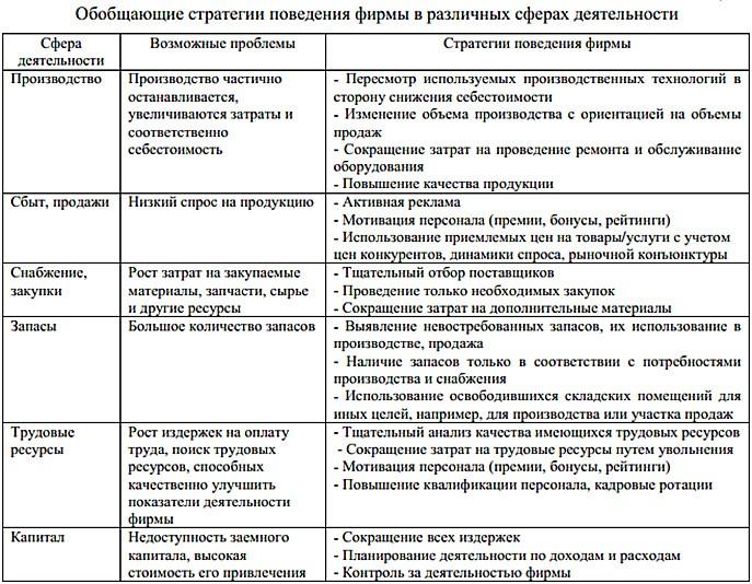 таблица-2-обобщающие-стратегии-поведения