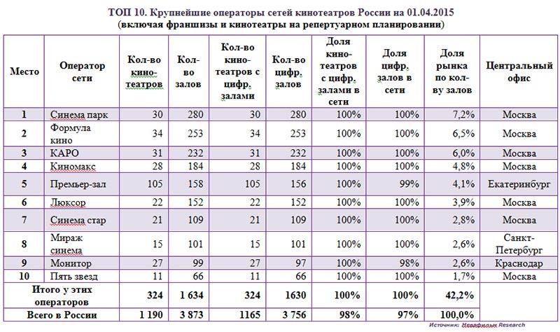 Крупнейшие-операторы-сетей-кинотеатров-России-на-01.04.2015-включая-франшизы