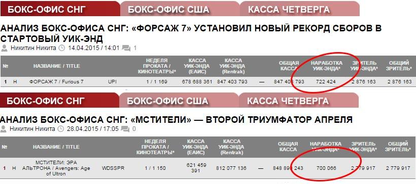 Скриншот-Бокс-офис-СНГ-старт-ФОРСАЖА-и-МСТИТЕЛЕЙ