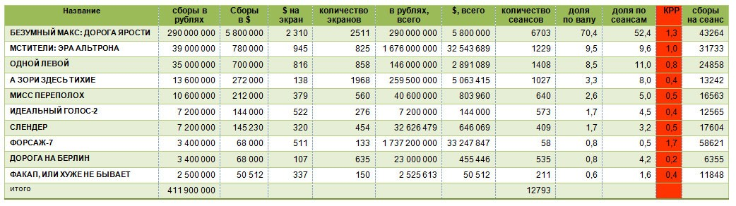 Таблица-расчета-КРР-по-Бублевскому