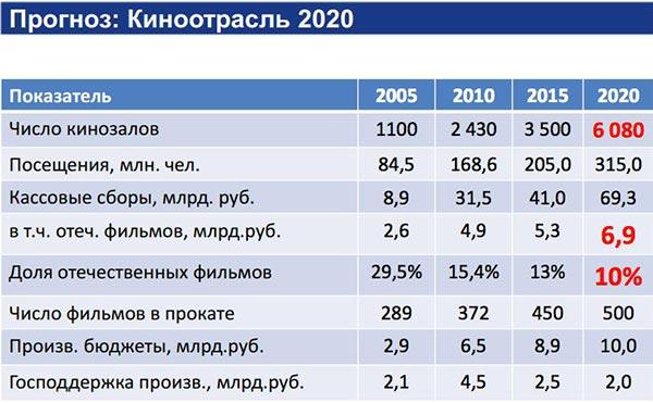 Прогноз-отрасль2020