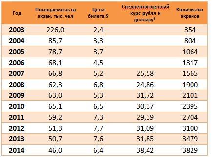 Таблица-посещаемости