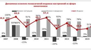 ИНДЕКС НАСТРОЕНИЙ КИНОПОКАЗЧИКОВ ОТ НЕВАФИЛЬМ RESEARCH: ОСЕНЬ 2015 ГОДА