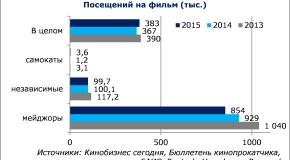 НЕВАФИЛЬМ RESEARCH: АНАЛИЗ РЕПЕРТУАРА РОССИЙСКОГО ПРОКАТА-2015. ЧАСТЬ 2