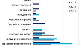 НЕВАФИЛЬМ RESEARCH: АНАЛИЗ РЕПЕРТУАРА РОССИЙСКОГО ПРОКАТА-2015. ЧАСТЬ 4