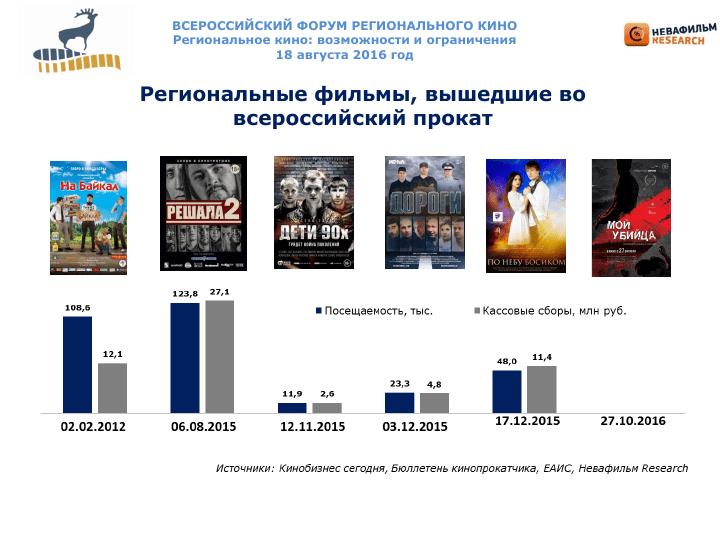 Регион кино - Якустк 2016 fin_011