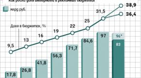 IAB RUSSIA И АКАР ОЦЕНИЛИ РОСТ ИНТЕРНЕТ-РЕКЛАМЫ И РАЗОШЛИСЬ ВО МНЕНИЯХ