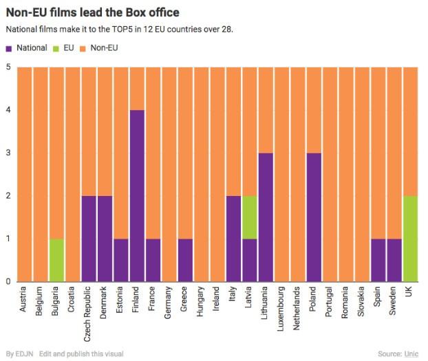 Голливудские и местные фильмы на кинорынках Европы