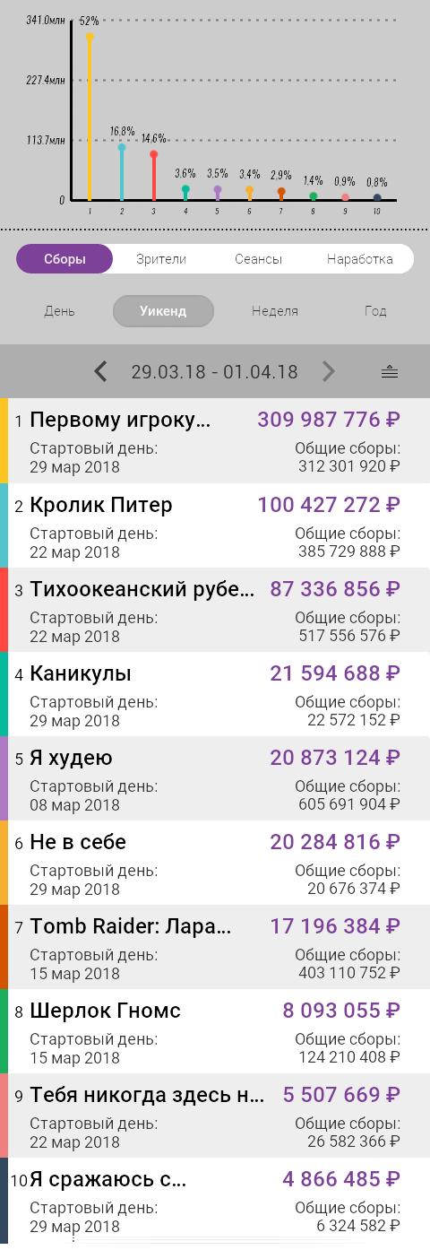 """БОКС-ОФИС 29 МАРТА-1 АПРЕЛЯ: СПИЛБЕРГ ПОБЕЖДАЕТ ПО ВСЕМУ МИРУ, """"ЛЕД"""" БУКСУЕТ В КИТАЕ"""