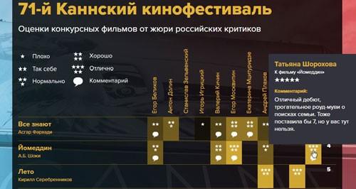 Таблица с оценками