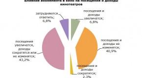 ОТЧЕТ «НЕВАФИЛЬМ RESEARCH»: НАСТРОЕНИЯ РОССИЙСКОГО КИНОПОКАЗА. ЧАСТЬ ВТОРАЯ — ОТНОШЕНИЕ К КИНОАБОНЕМЕНТАМ
