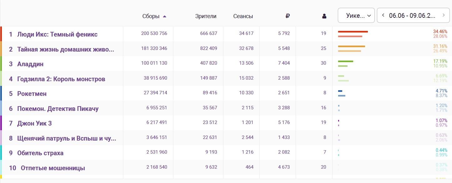 """БОКС-ОФИС 6-9 ИЮНЯ: """"ТЕМНЫЙ ФЕНИКС"""" НЕ ВЗЛЕТЕЛ"""