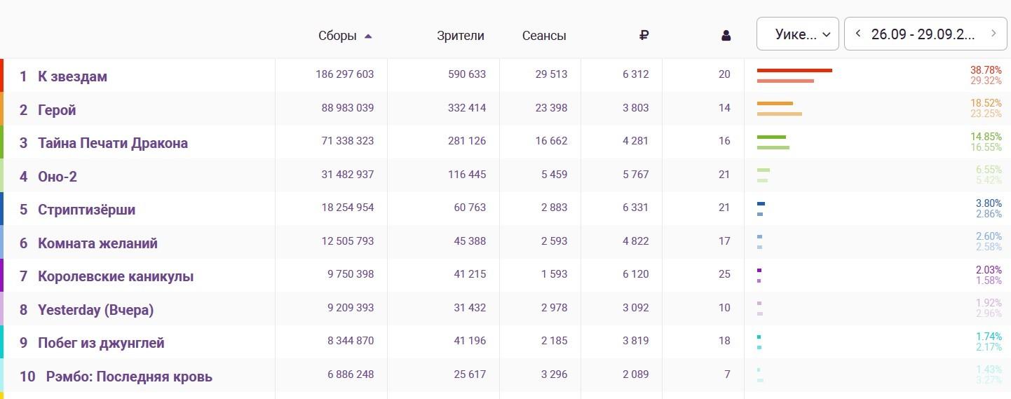 ПРЕДВАРИТЕЛЬНЫЙ БОКС-ОФИС  РОССИИ 26-29 СЕНТЯБРЯ